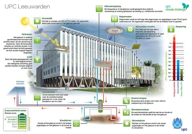 Spreekuur energieneutraal bouwen for Energieneutraal bouwen